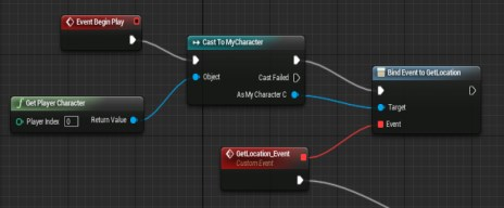 Unreal Engine's blueprint, it doesn't require to write code