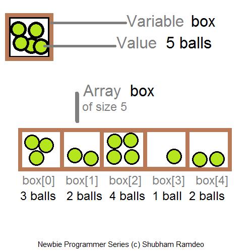 Arrays Box Image